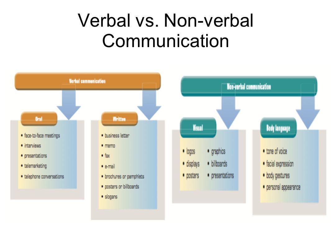 Verbal vs. Non-verbal Communication
