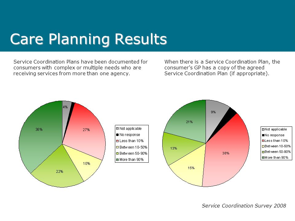 Care Planning Results Service Coordination Survey 2008 Service Coordination Plans have been documented for consumers with complex or multiple needs wh