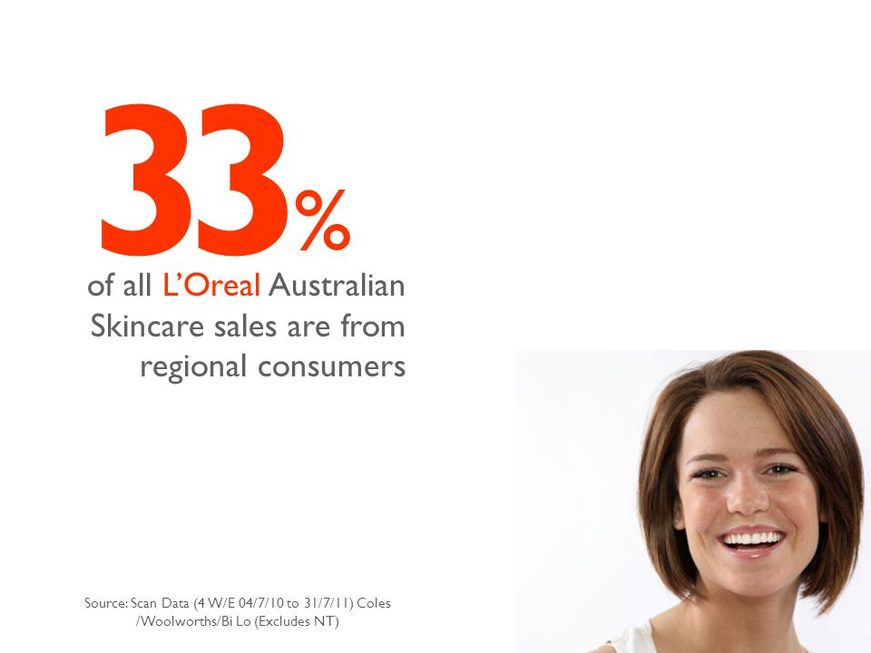 33 % of all L'Oreal Australian Skincare sales are from regional consumers Source: Scan Data (4 W/E 04/7/10 to 31/7/11) Coles /Woolworths/Bi Lo (Excludes NT)