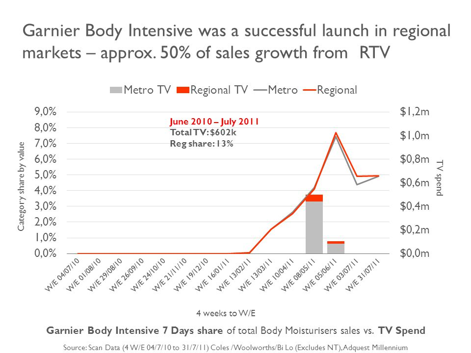 4 weeks to W/E Garnier Body Intensive 7 Days share of total Body Moisturisers sales vs.