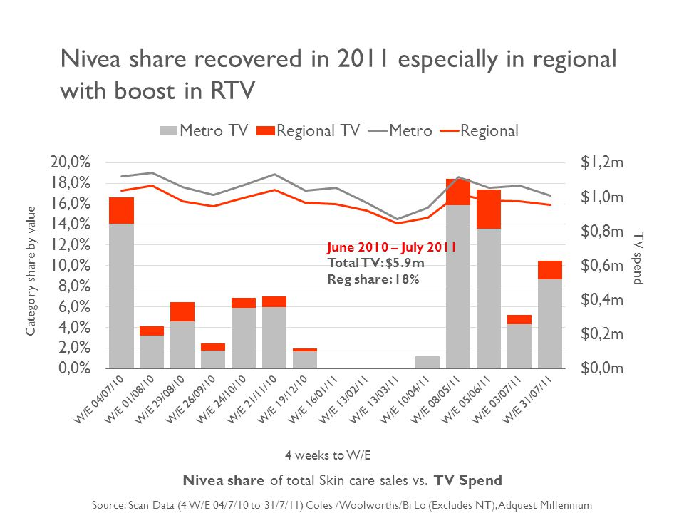 4 weeks to W/E Nivea share of total Skin care sales vs.