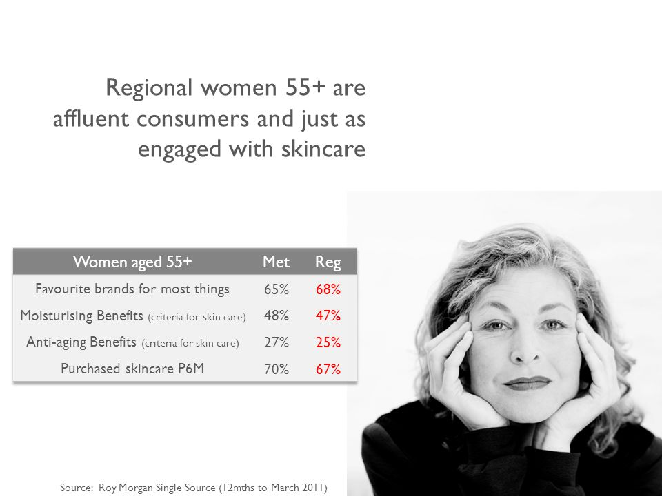 Regional women 55+ are affluent consumers and just as engaged with skincare Source: Roy Morgan Single Source (12mths to March 2011)