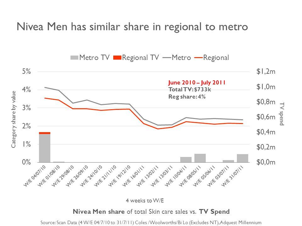 4 weeks to W/E Nivea Men share of total Skin care sales vs.