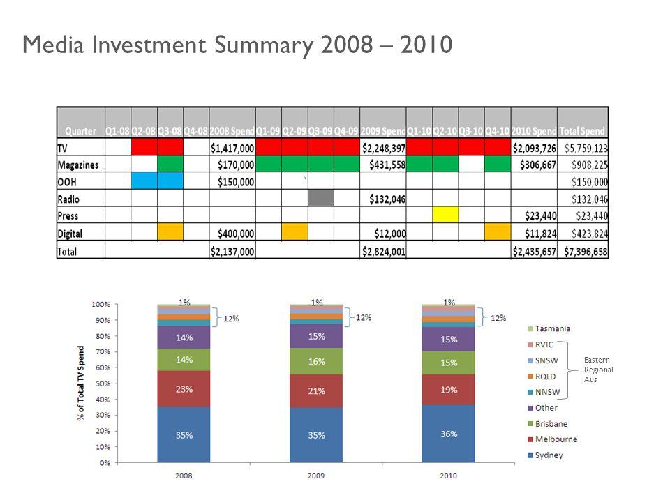 Media Investment Summary 2008 – 2010 Eastern Regional Aus