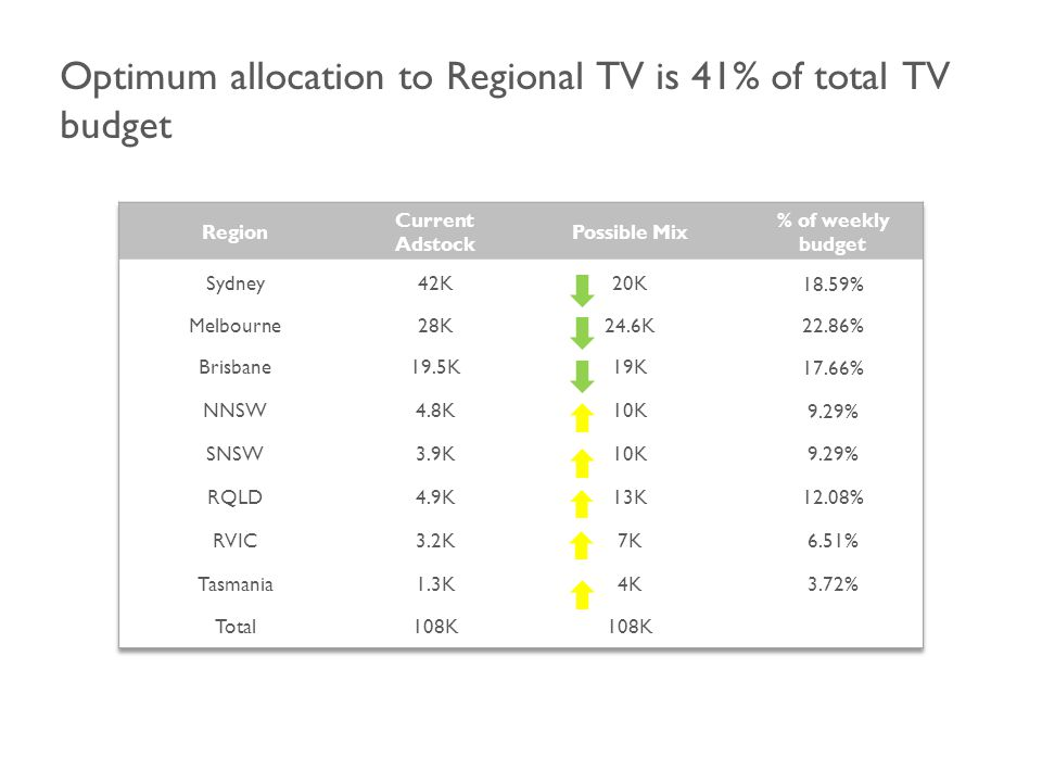 Optimum allocation to Regional TV is 41% of total TV budget