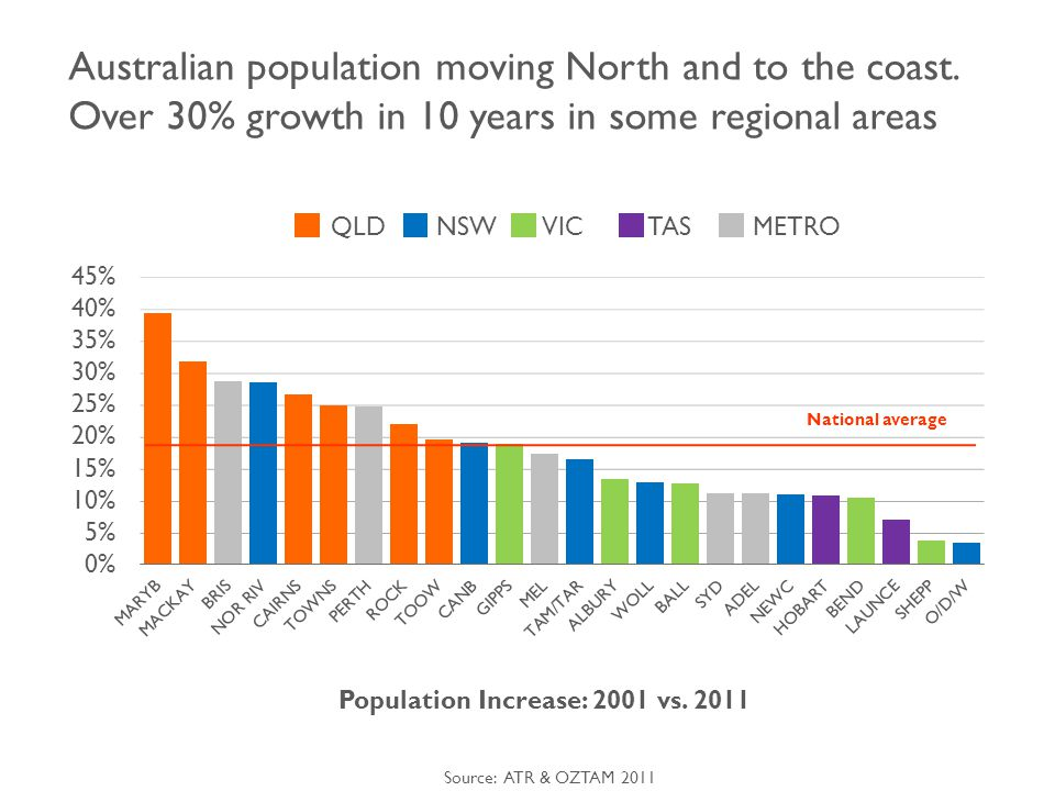Urbanisation and high population growth changing the profile of regional Australia Seachange: Baby boomers and young families Lower cost of living and lifestyle are main attractions Rural populations moving to regional hub towns Less than 4% of households depend on farming