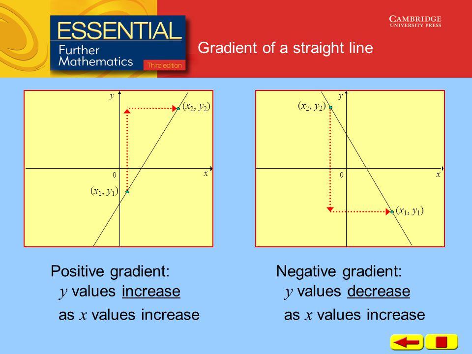 Gradient of a straight line x y 0 (x 2, y 2 ) (x 1, y 1 ) y values increase x y (x 2, y 2 ) (x 1, y 1 ) 0 Positive gradient: as x values increase y values decrease Negative gradient: as x values increase
