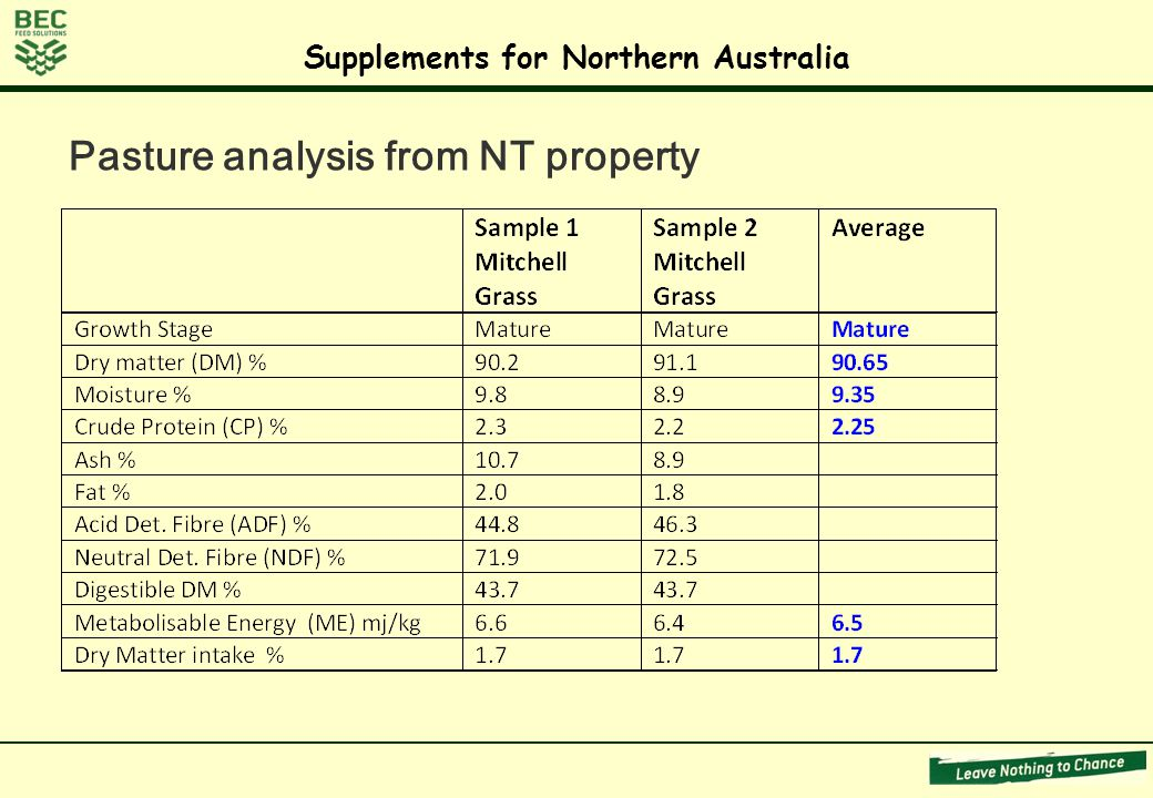 Pasture analysis from NT property Supplements for Northern Australia