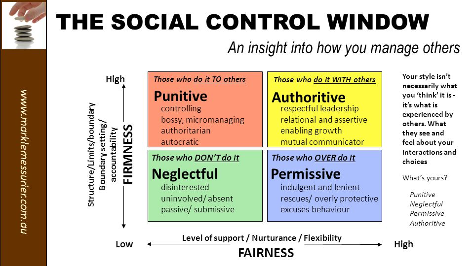 www.marklemessurier.com.au THE SOCIAL CONTROL WINDOW An insight into how you manage others Those who DON'T do it Those who do it WITH others Those who do it TO others Those who OVER do it respectful leadership relational and assertive enabling growth mutual communicator Authoritive NeglectfulPermissive controlling bossy, micromanaging authoritarian autocratic Punitive indulgent and lenient rescues/ overly protective excuses behaviour Low High Structure/Limits/boundary Boundary setting/ accountability FIRMNESS Level of support / Nurturance / Flexibility FAIRNESS disinterested uninvolved/ absent passive/ submissive Your style isn't necessarily what you 'think' it is - it's what is experienced by others.