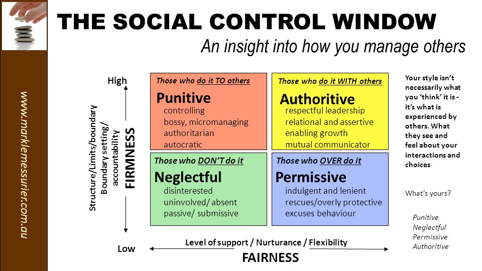 www.marklemessurier.com.au THE SOCIAL CONTROL WINDOW An insight into how you manage others Those who DON'T do it Those who do it WITH others Those who do it TO others Those who OVER do it respectful leadership relational and assertive enabling growth mutual communicator Authoritive NeglectfulPermissive controlling bossy, micromanaging authoritarian autocratic Punitive indulgent and lenient rescues/overly protective excuses behaviour Low High Structure/Limits/boundary Boundary setting/ accountability FIRMNESS Level of support / Nurturance / Flexibility FAIRNESS disinterested uninvolved/ absent passive/ submissive Your style isn't necessarily what you 'think' it is - it's what is experienced by others.