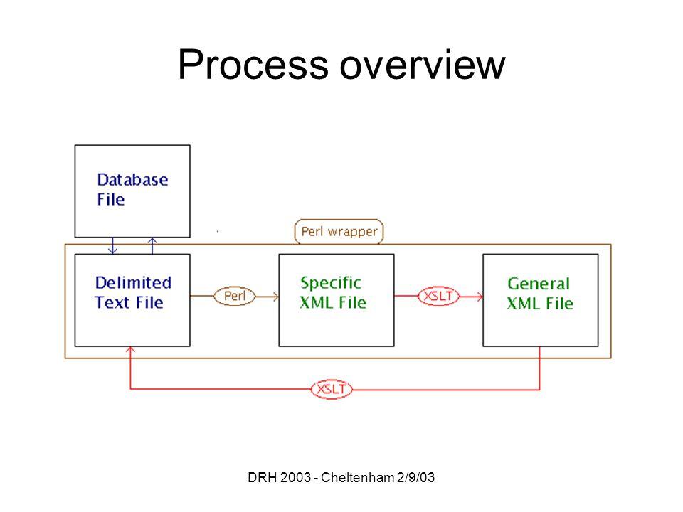 DRH 2003 - Cheltenham 2/9/03 Process overview