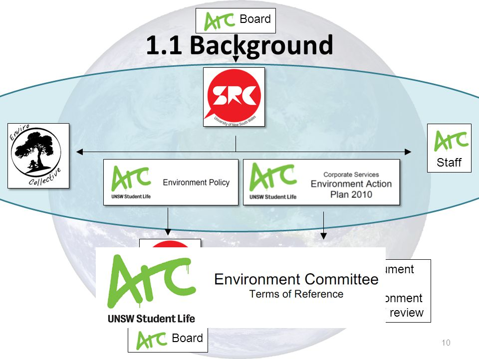 Arc Staff Internal operational document Subsequent years Environment Committee will develop / review Board 10 1.1 Background