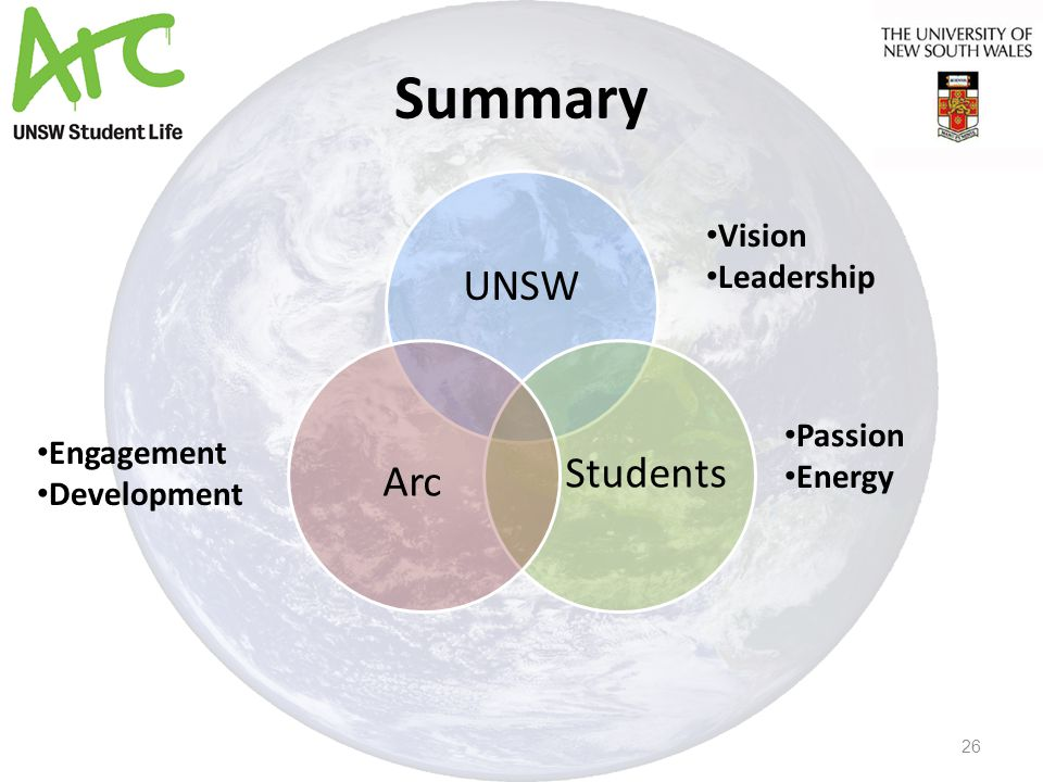Summary 26 UNSW Students Arc Vision Leadership Engagement Development Passion Energy