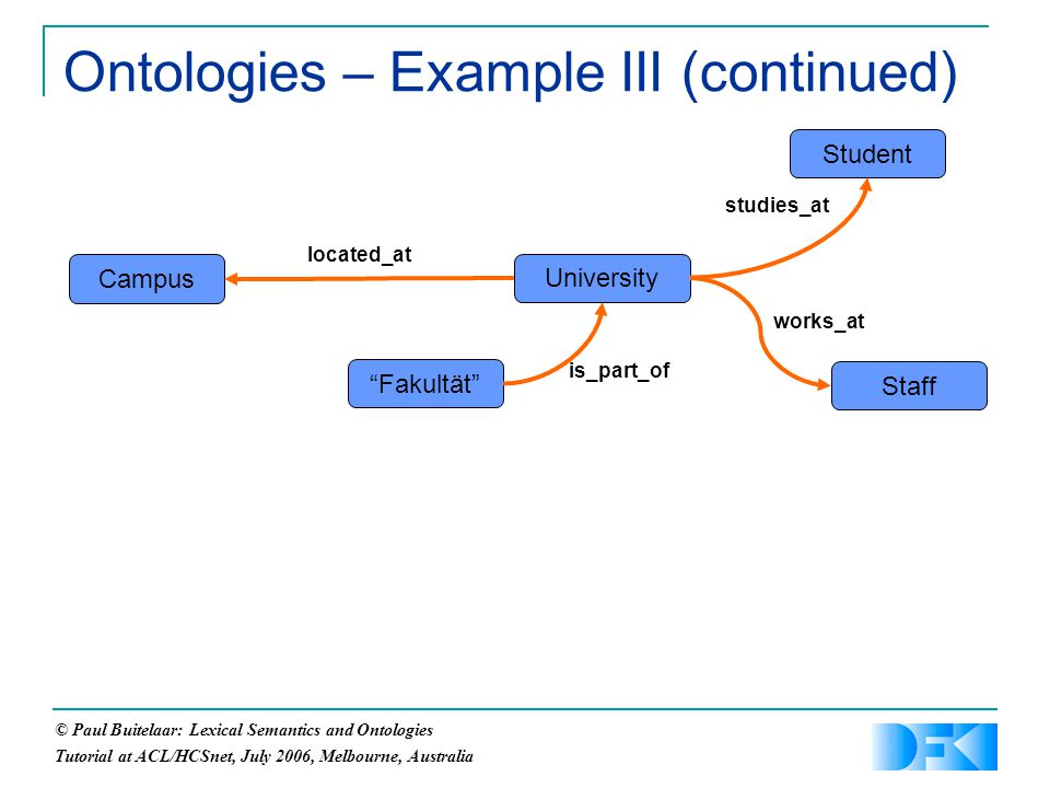 © Paul Buitelaar: Lexical Semantics and Ontologies Tutorial at ACL/HCSnet, July 2006, Melbourne, Australia Ontologies – Example III (continued) Campus University Fakultät located_at is_part_of Student studies_at Staff works_at