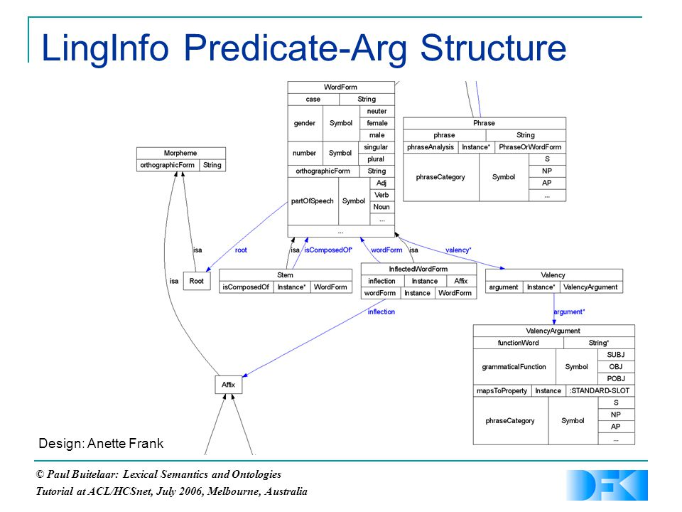 © Paul Buitelaar: Lexical Semantics and Ontologies Tutorial at ACL/HCSnet, July 2006, Melbourne, Australia LingInfo Predicate-Arg Structure Design: Anette Frank