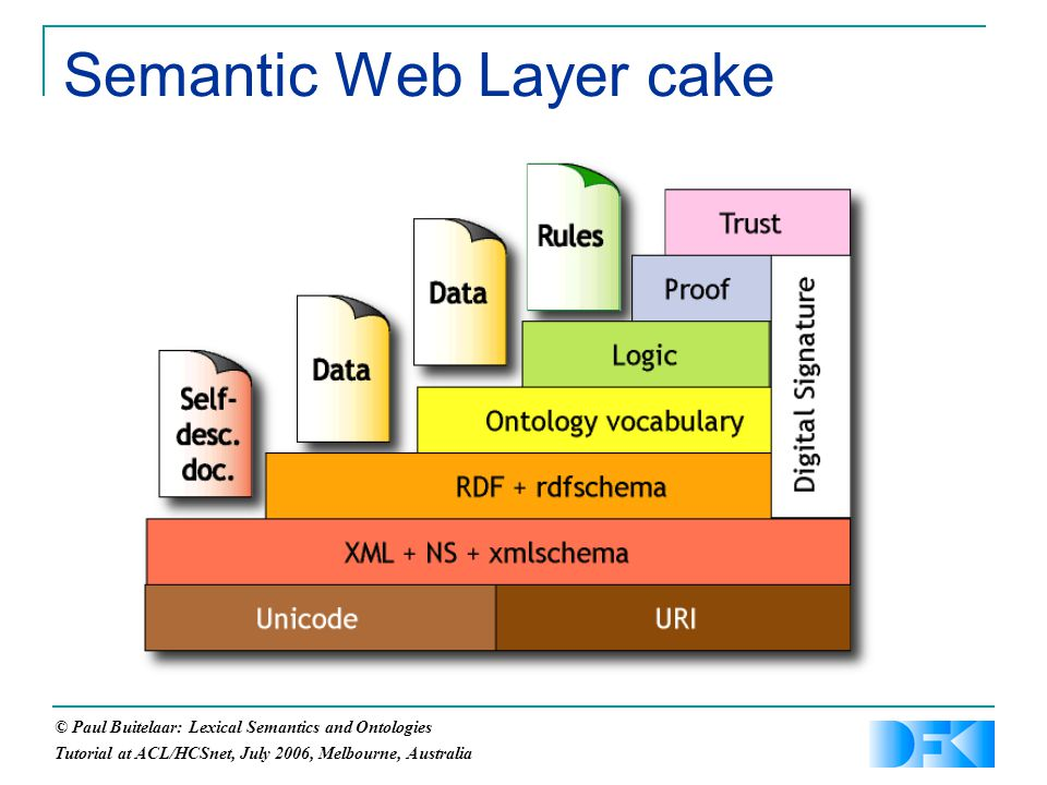 © Paul Buitelaar: Lexical Semantics and Ontologies Tutorial at ACL/HCSnet, July 2006, Melbourne, Australia Semantic Web Layer cake