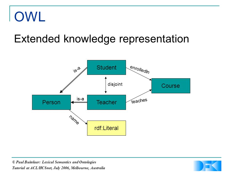 © Paul Buitelaar: Lexical Semantics and Ontologies Tutorial at ACL/HCSnet, July 2006, Melbourne, Australia OWL Extended knowledge representation PersonTeacher Student rdf:Literal name Course teaches enrolledIn is-a disjoint