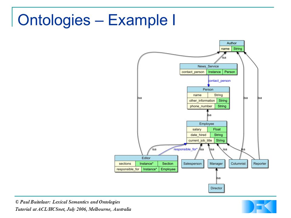 © Paul Buitelaar: Lexical Semantics and Ontologies Tutorial at ACL/HCSnet, July 2006, Melbourne, Australia Ontologies – Example I