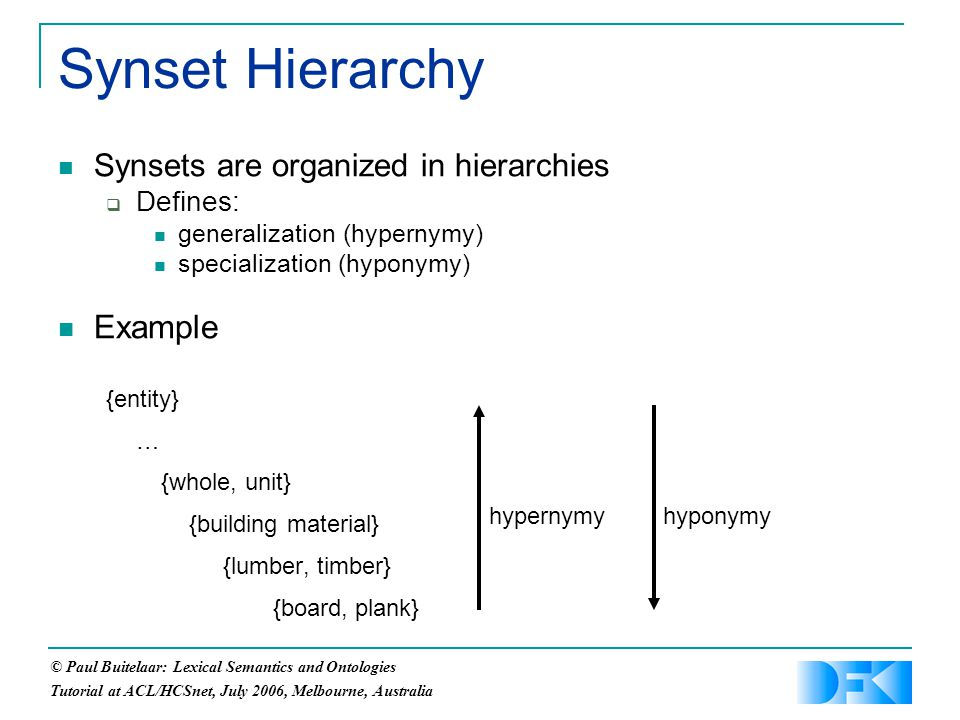 © Paul Buitelaar: Lexical Semantics and Ontologies Tutorial at ACL/HCSnet, July 2006, Melbourne, Australia Synsets are organized in hierarchies  Defines: generalization (hypernymy) specialization (hyponymy) Example {entity} … {whole, unit} {building material} {lumber, timber} {board, plank} Synset Hierarchy hyponymyhypernymy