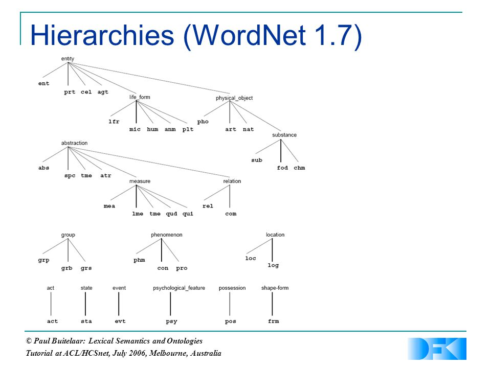 © Paul Buitelaar: Lexical Semantics and Ontologies Tutorial at ACL/HCSnet, July 2006, Melbourne, Australia Hierarchies (WordNet 1.7)