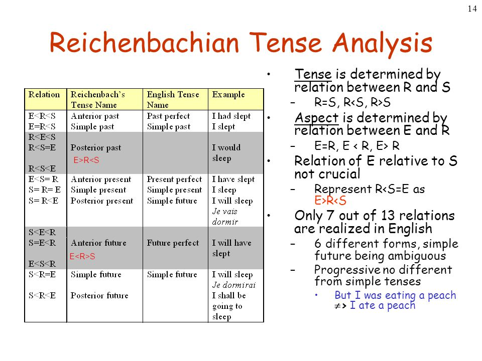 14 Reichenbachian Tense Analysis Tense is determined by relation between R and S –R=S, R S Aspect is determined by relation between E and R –E=R, E R