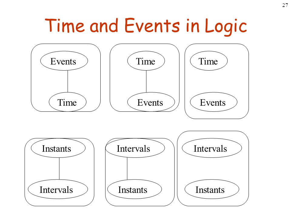 27 Time and Events in Logic Events Time Events Time Events Instants Intervals Instants Intervals Instants