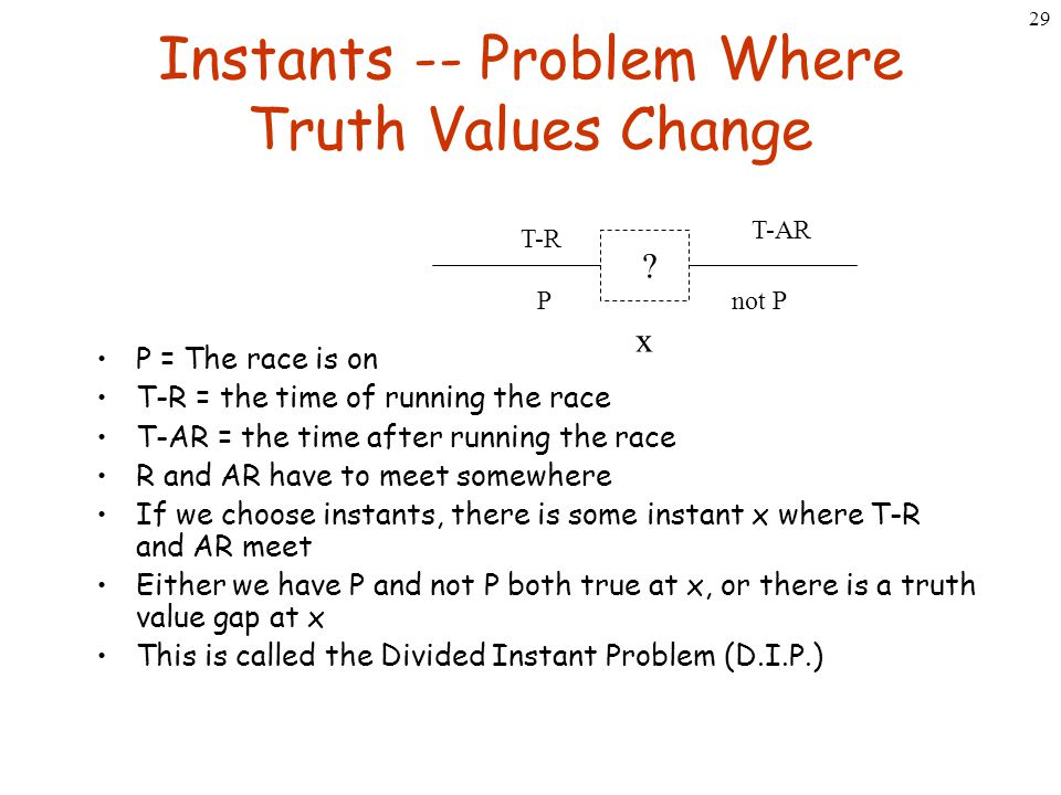 29 Instants -- Problem Where Truth Values Change P = The race is on T-R = the time of running the race T-AR = the time after running the race R and AR