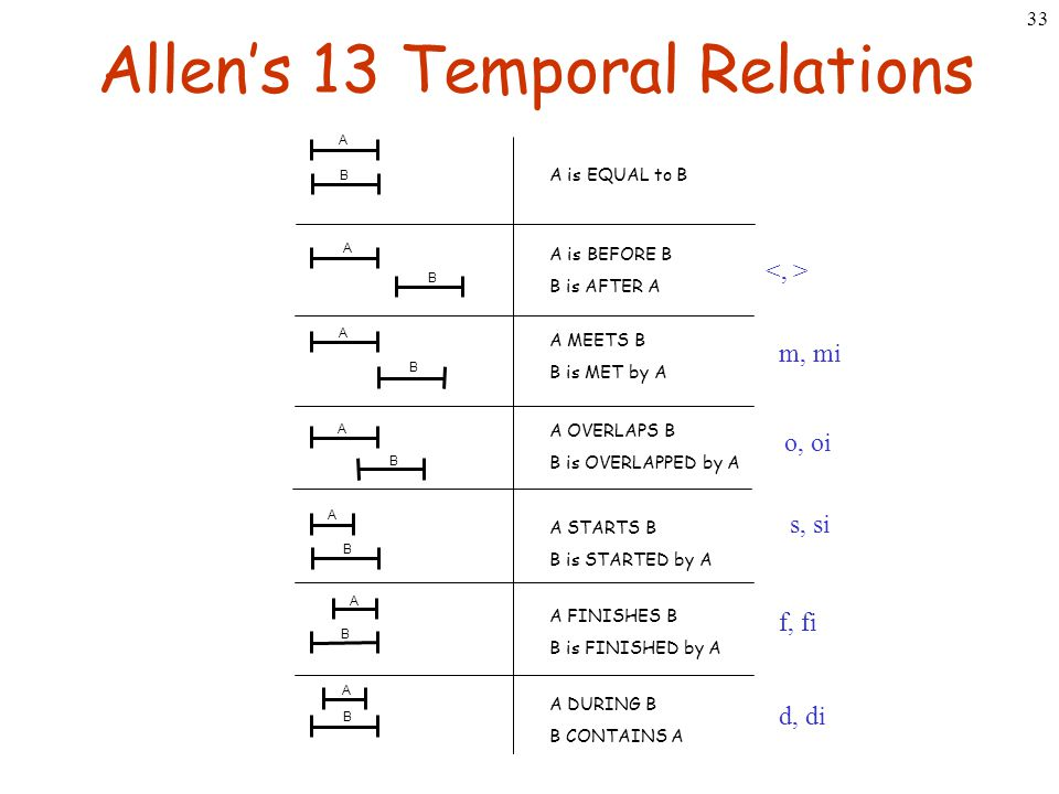 33 Allen's 13 Temporal Relations A B A B A B A B A B A B A B A FINISHES B B is FINISHED by A A is BEFORE B B is AFTER A A MEETS B B is MET by A A OVER