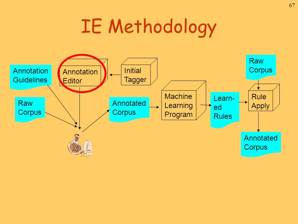 67 IE Methodology Raw Corpus Annotated Corpus Initial Tagger Annotation Editor Annotation Guidelines Machine Learning Program Raw Corpus Learn- ed Rul