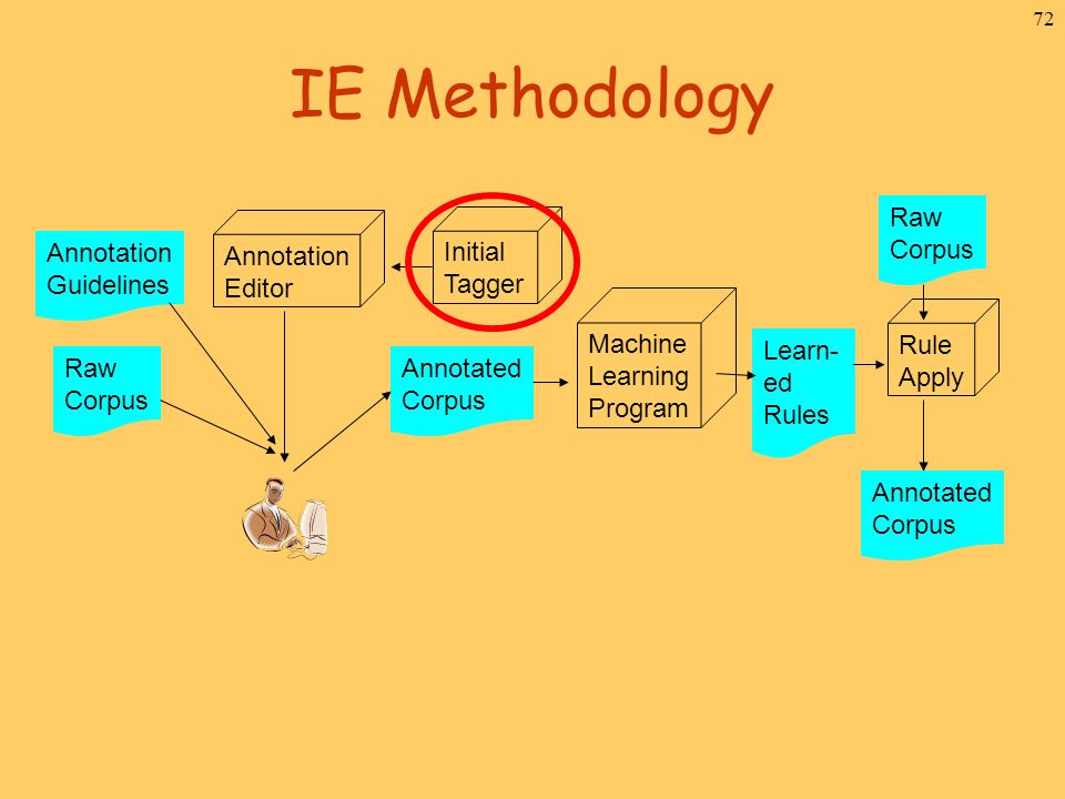 72 IE Methodology Raw Corpus Annotated Corpus Initial Tagger Annotation Editor Annotation Guidelines Machine Learning Program Raw Corpus Learn- ed Rul