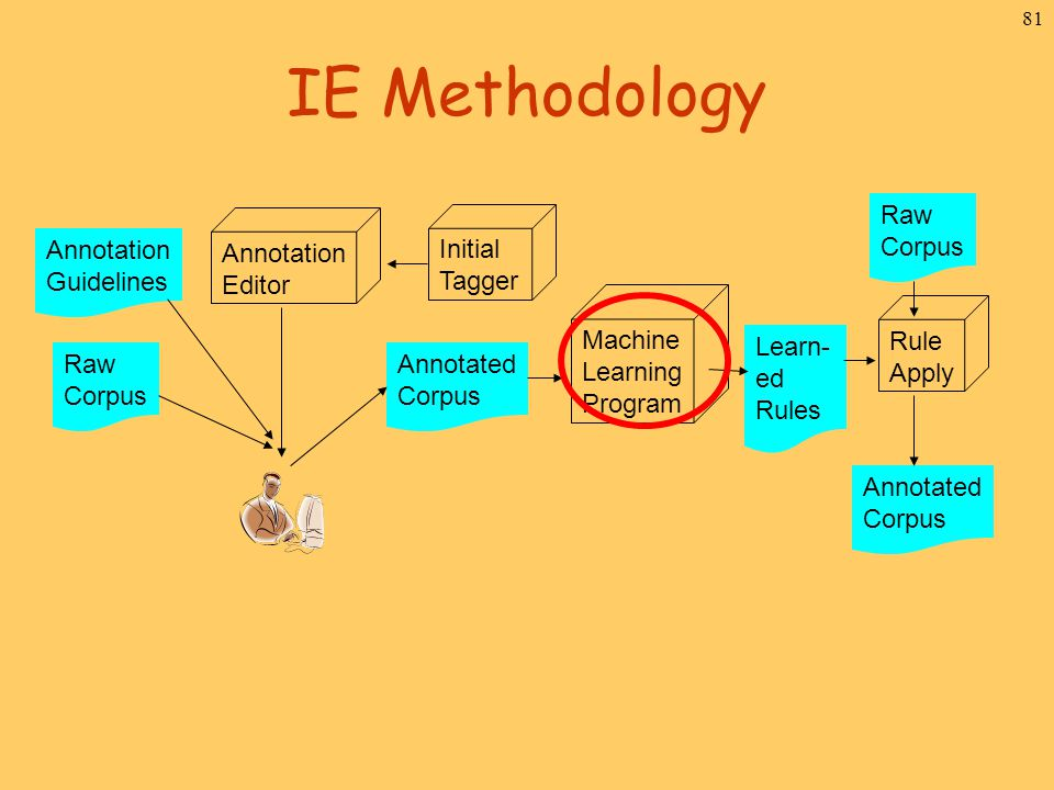 81 IE Methodology Raw Corpus Annotated Corpus Initial Tagger Annotation Editor Annotation Guidelines Machine Learning Program Raw Corpus Learn- ed Rul