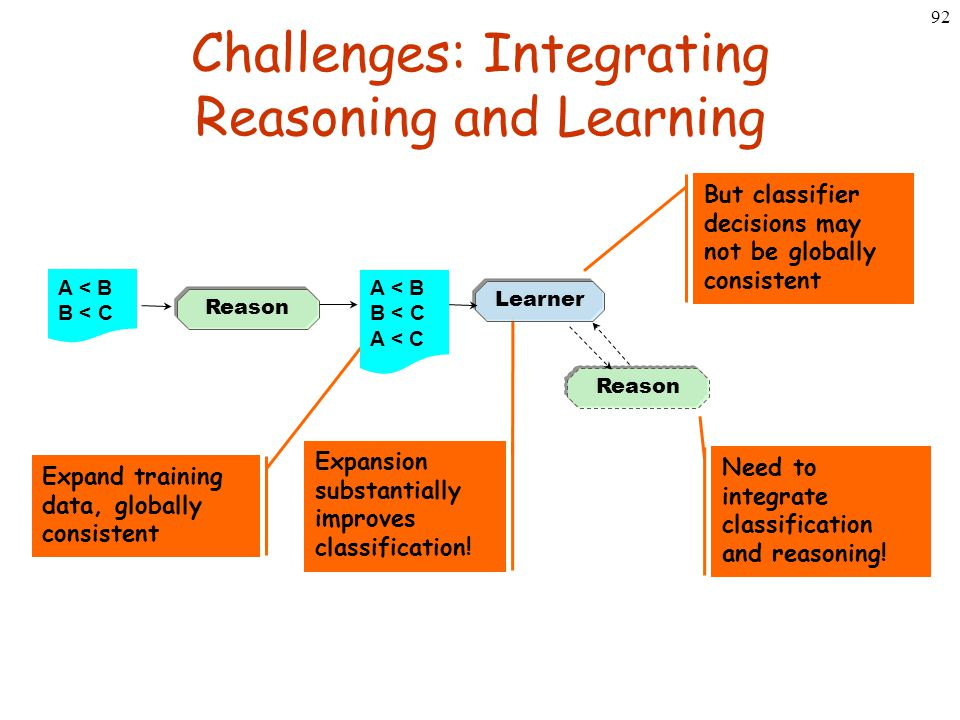 92 Challenges: Integrating Reasoning and Learning Reason Expand training data, globally consistent But classifier decisions may not be globally consis