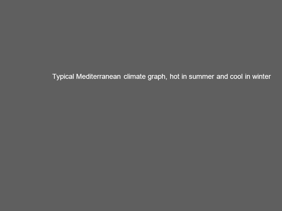 Typical Mediterranean climate graph, hot in summer and cool in winter