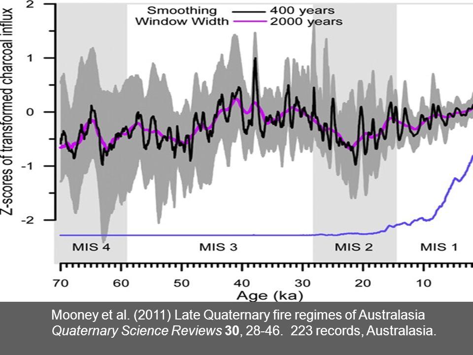 Mooney et al. (2011) Late Quaternary fire regimes of Australasia Quaternary Science Reviews 30, 28-46. 223 records, Australasia.