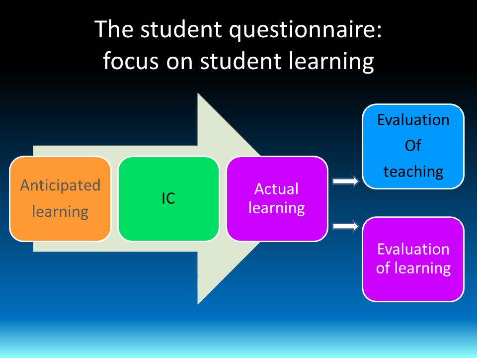The student questionnaire: focus on student learning Anticipated learning IC Actual learning Evaluation of learning Evaluation Of teaching