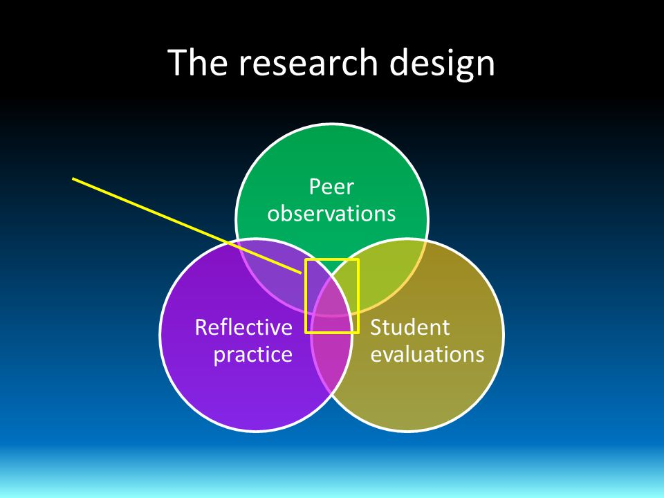 The research design Peer observations Student evaluations Reflective practice