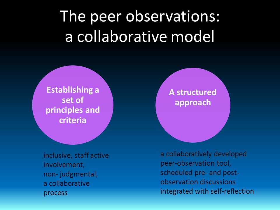The peer observations: a collaborative model A structured approach Establishing a set of principles and criteria inclusive, staff active involvement, non- judgmental, a collaborative process a collaboratively developed peer-observation tool, scheduled pre- and post- observation discussions integrated with self-reflection