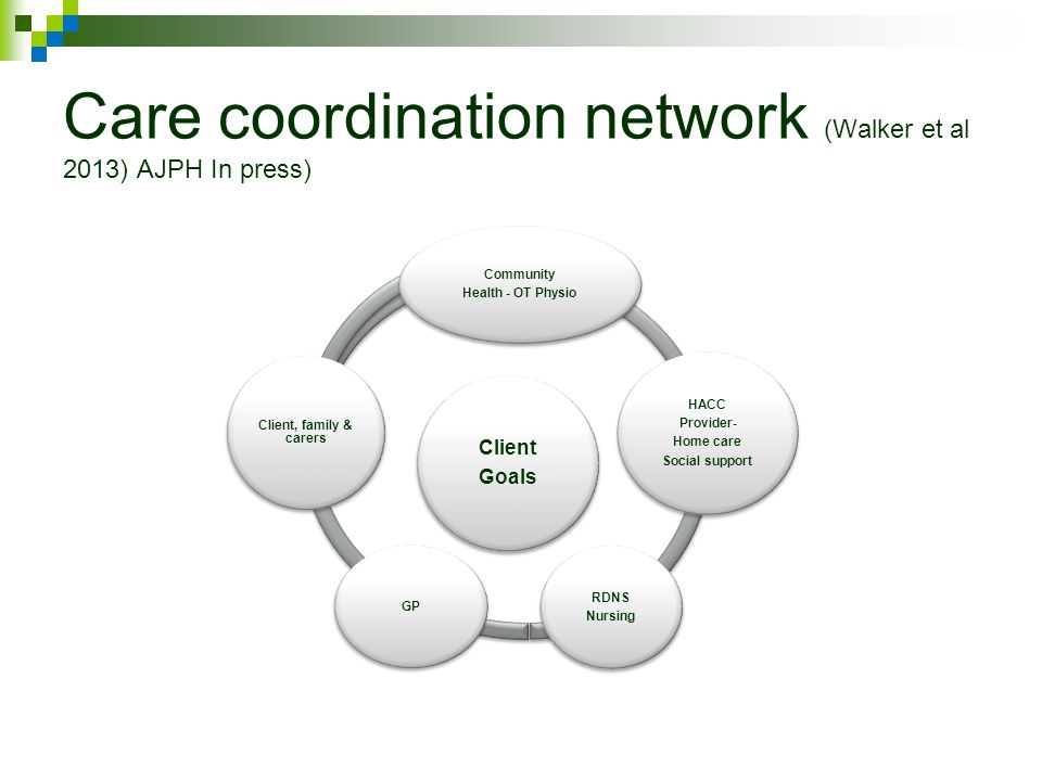 Care coordination network (Walker et al 2013) AJPH In press) Client Goals Community Health - OT Physio HACC Provider- Home care Social support RDNS Nursing GP Client, family & carers