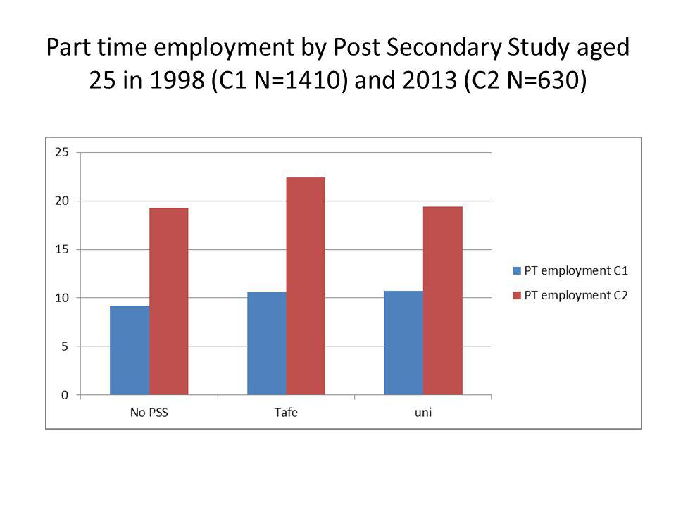 Part time employment by Post Secondary Study aged 25 in 1998 (C1 N=1410) and 2013 (C2 N=630)