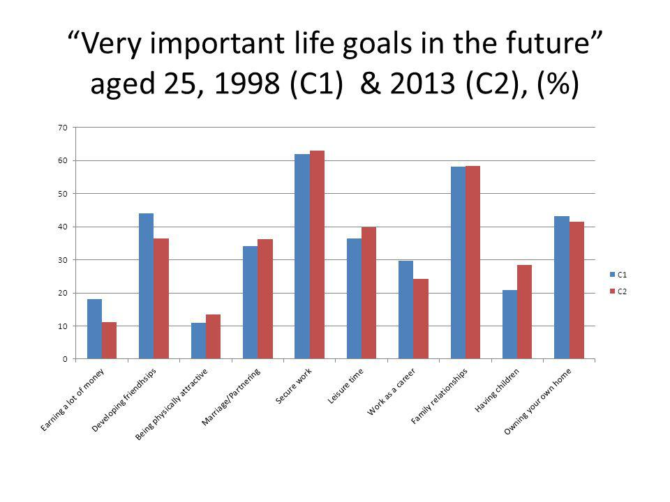 Very important life goals in the future aged 25, 1998 (C1) & 2013 (C2), (%)