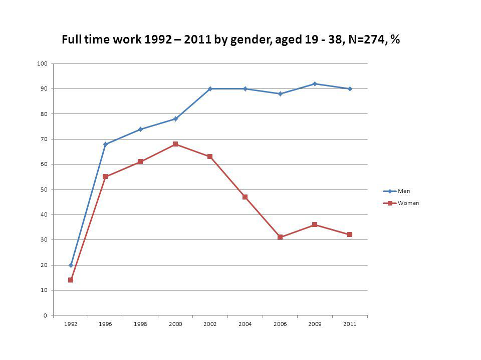 Full time work 1992 – 2011 by gender, aged 19 - 38, N=274, %