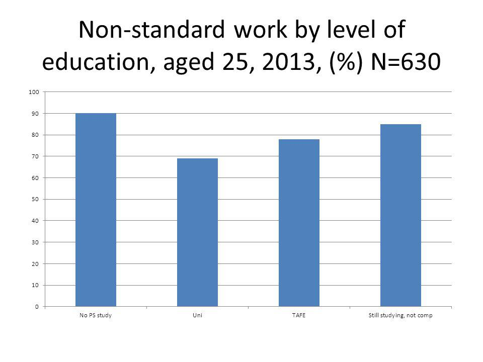 Non-standard work by level of education, aged 25, 2013, (%) N=630