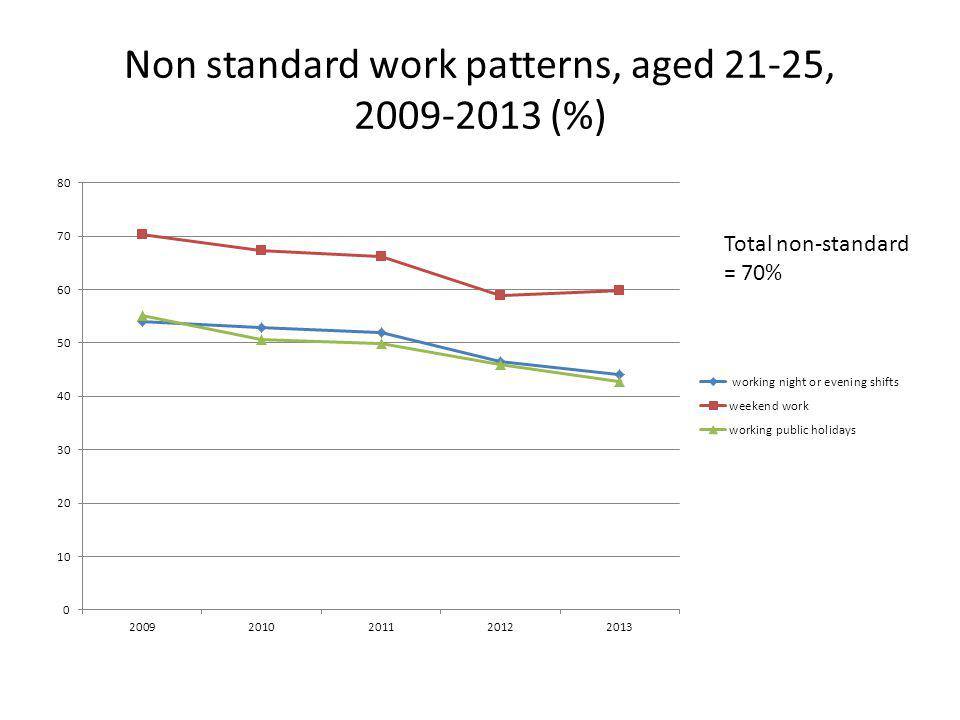 Non standard work patterns, aged 21-25, 2009-2013 (%) Total non-standard = 70%
