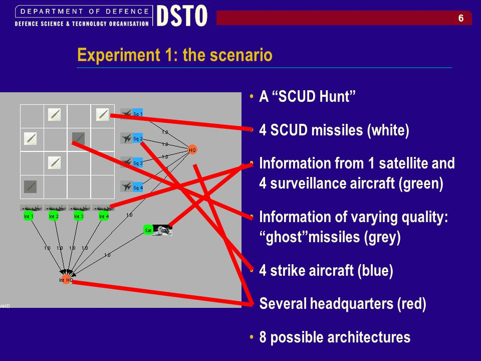 6 Experiment 1: the scenario A SCUD Hunt 4 SCUD missiles (white) Information from 1 satellite and 4 surveillance aircraft (green) Information of varying quality: ghost missiles (grey) 4 strike aircraft (blue) Several headquarters (red) 8 possible architectures