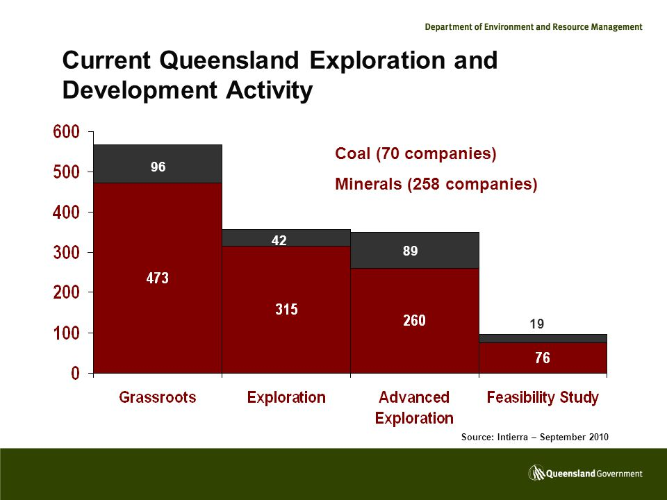 Current Queensland Exploration and Development Activity Coal (70 companies) Minerals (258 companies) 96 42 89 19 Source: Intierra – September 2010