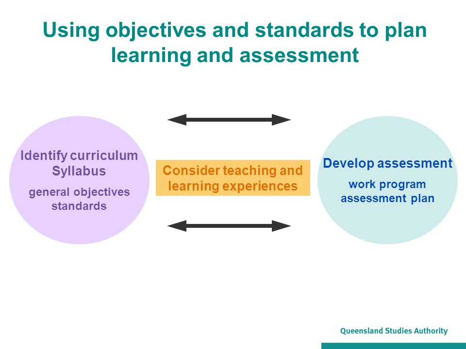 Identify curriculum Syllabus general objectives standards Consider teaching and learning experiences Using objectives and standards to plan learning a