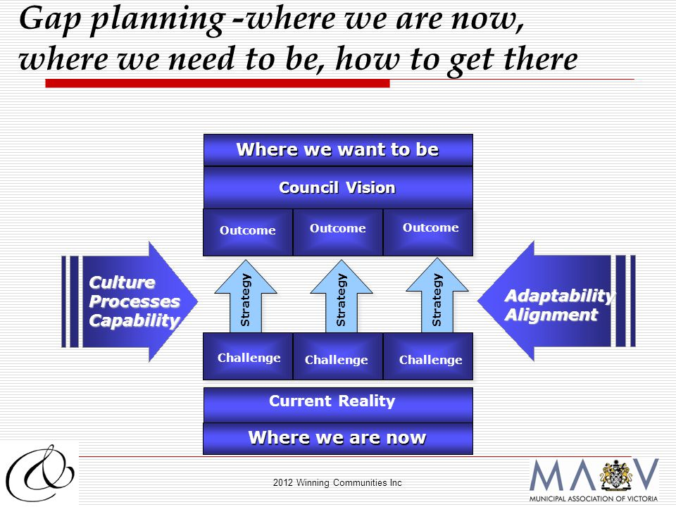 2012 Winning Communities Inc Council Vision Outcome Where we want to be Strategy Challenge Current Reality Gap planning -where we are now, where we need to be, how to get there CultureProcessesCapability AdaptabilityAlignment Where we are now