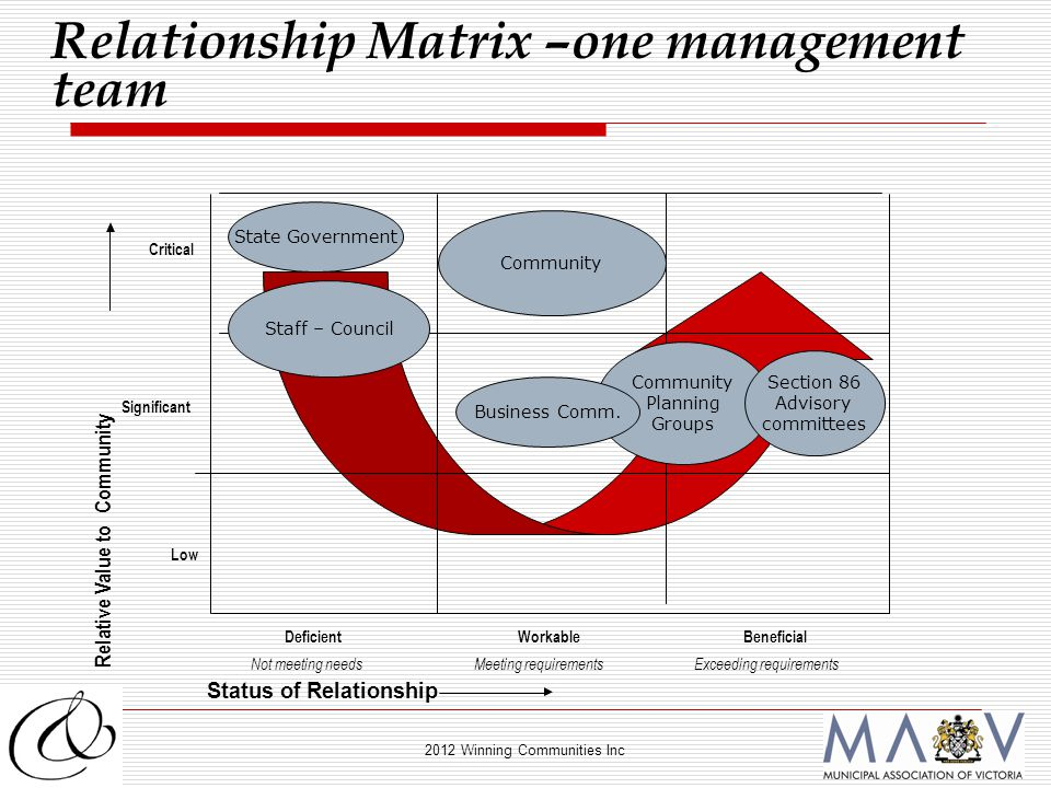 2012 Winning Communities Inc Relationship Matrix –one management team Deficient Not meeting needs WorkableBeneficial Exceeding requirementsMeeting requirements Critical Significant Low Status of Relationship Relative Value to Community Staff – Council Community Planning Groups Section 86 Advisory committees State Government Business Comm.