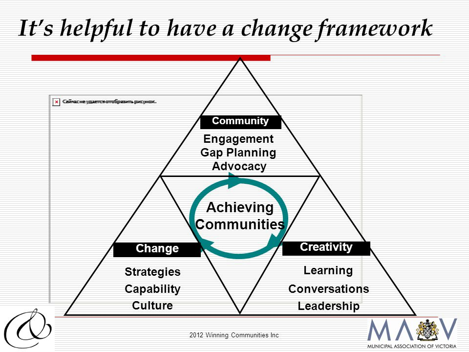 2012 Winning Communities Inc Community Engagement Gap Planning Advocacy Change Strategies Capability Culture Creativity Learning Conversations Leadership Achieving Communities It's helpful to have a change framework