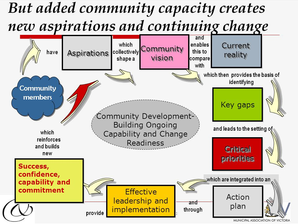 2012 Winning Communities Inc Community members Key gaps which then provides the basis of identifying Community Development- Building Ongoing Capability and Change Readiness which collectively shape a Community vision Community vision CriticalprioritiesCriticalpriorities and leads to the setting of Aspirations have and enables this to compare with Current reality Current reality Action plan which are integrated into an Effective leadership and implementation Effective leadership and implementation and through Success, confidence, capability and commitment Success, confidence, capability and commitment provide which reinforces and builds new But added community capacity creates new aspirations and continuing change